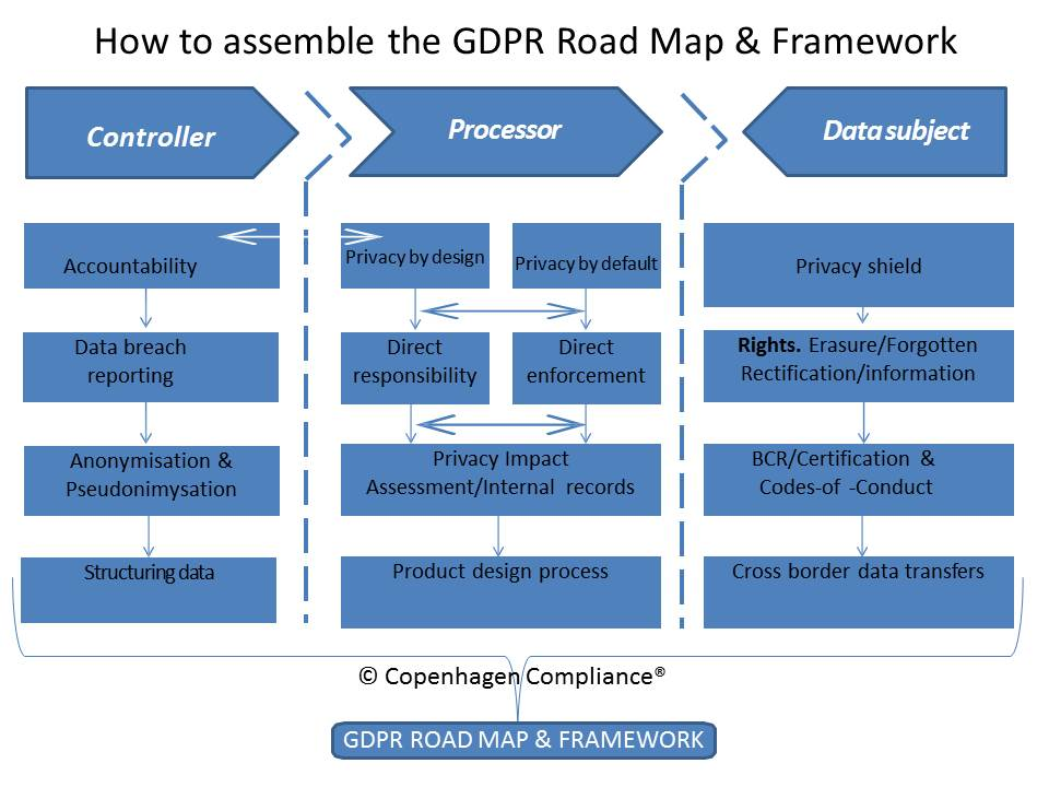 Gdpr Roadmap Image Mag